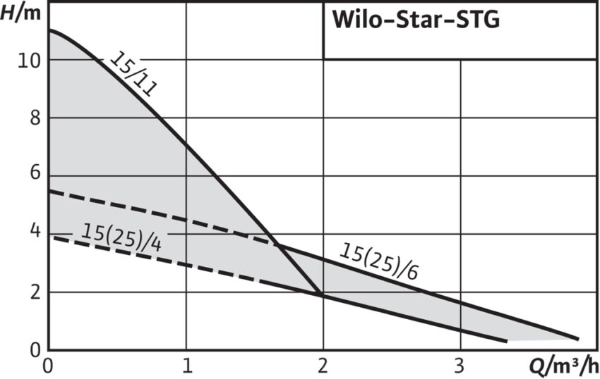 Wilo Star STGh m