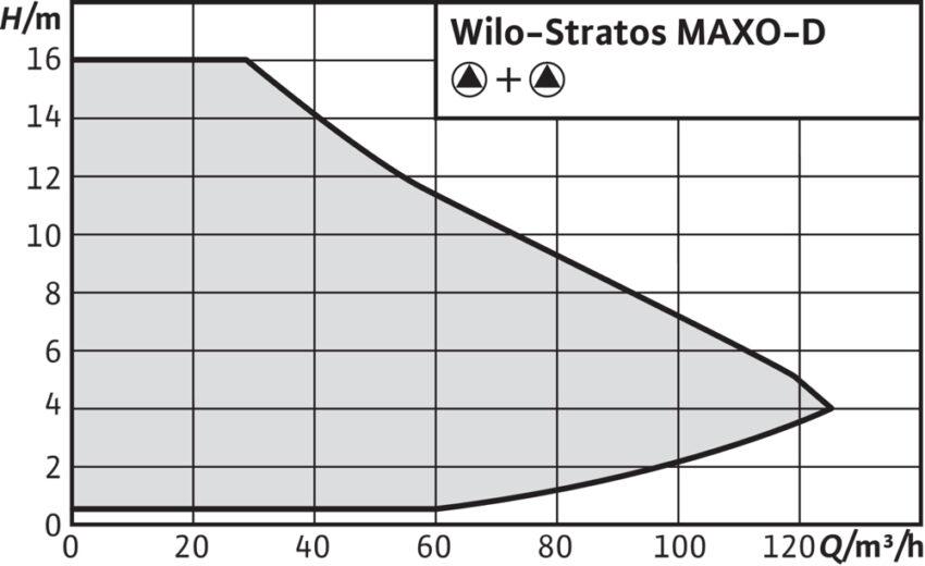Wilo Stratos MAXO Dh m