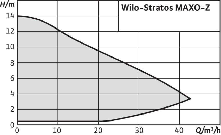 Wilo Stratos MAXO Zh m