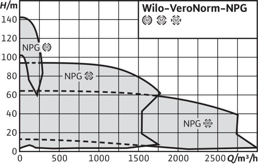 Wilo VeroNorm NPGh m