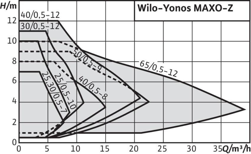 Wilo Yonos MAXO Zh m