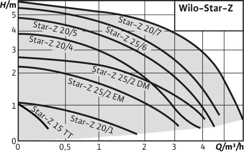 Wilo Star Zh m