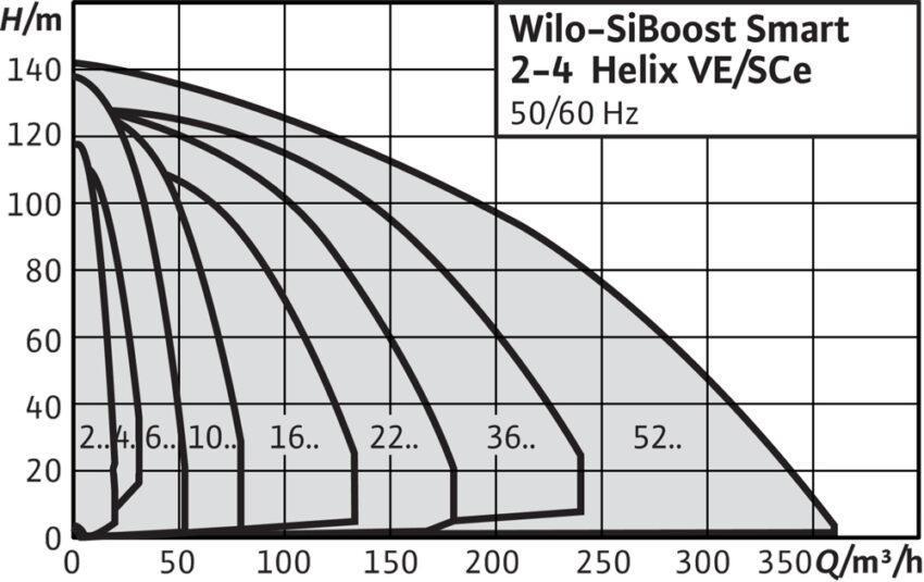Wilo SiBoost Smart Helix VE(h m)