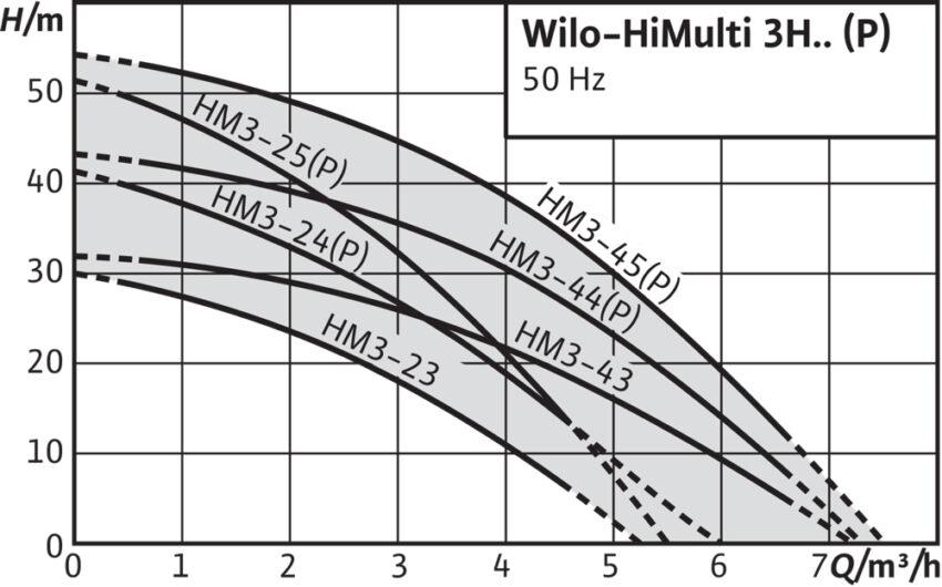 Wilo HiMulti 3 H(h m)