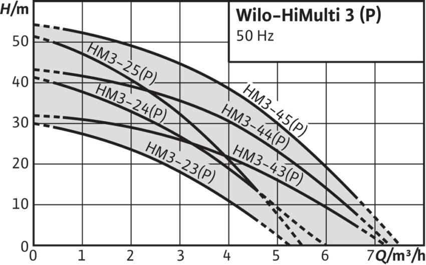 Wilo HiMulti 3(h m)