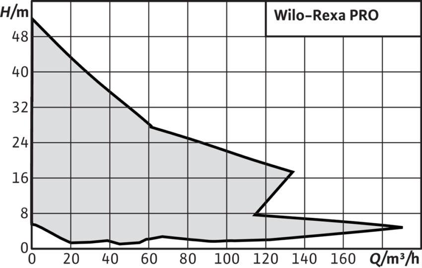 Wilo Rexa PRO(h m)