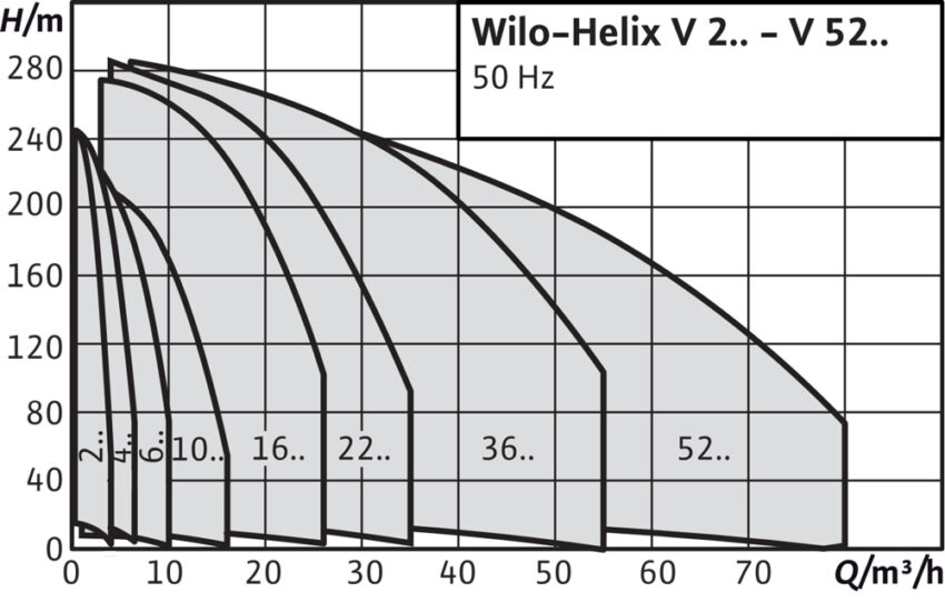 Wilo Helix V(h e)